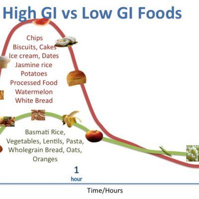 Glycemische index varieert naargelang de persoon